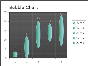 generate bubble chart image in asp.net ajax using c#