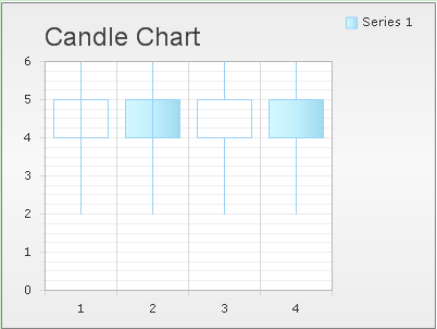 Candle Charts Guide Ui Control For Asp Ajax C Vb