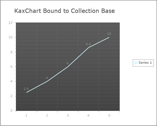 bind collection list data to chart in asp.net ajax using c#