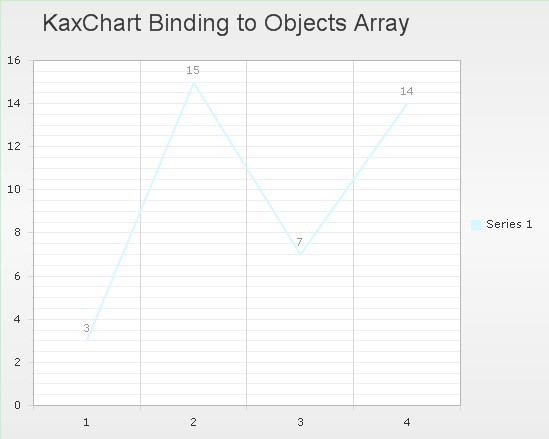 bind an array data to chart in asp.net ajax using c#