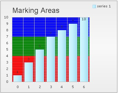 set chart marking areas feature in asp.net ajax using c#