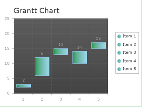 Gantt Charts Guide Ui Control For Asp Ajax C Vb Rich